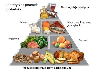 Jak Leczyc Cukrzyce Czy Mozna Leczyc Odpowiednia Dieta